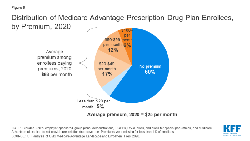 What Is The Great Medicare Mistake?